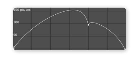 Roving 滑順 速度曲線 SpeedGraph 02