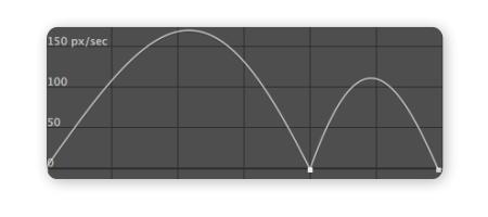 Roving 滑順 速度曲線 SpeedGraph