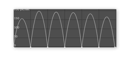 Roving 滑順 速度曲線 SpeedGraph 03